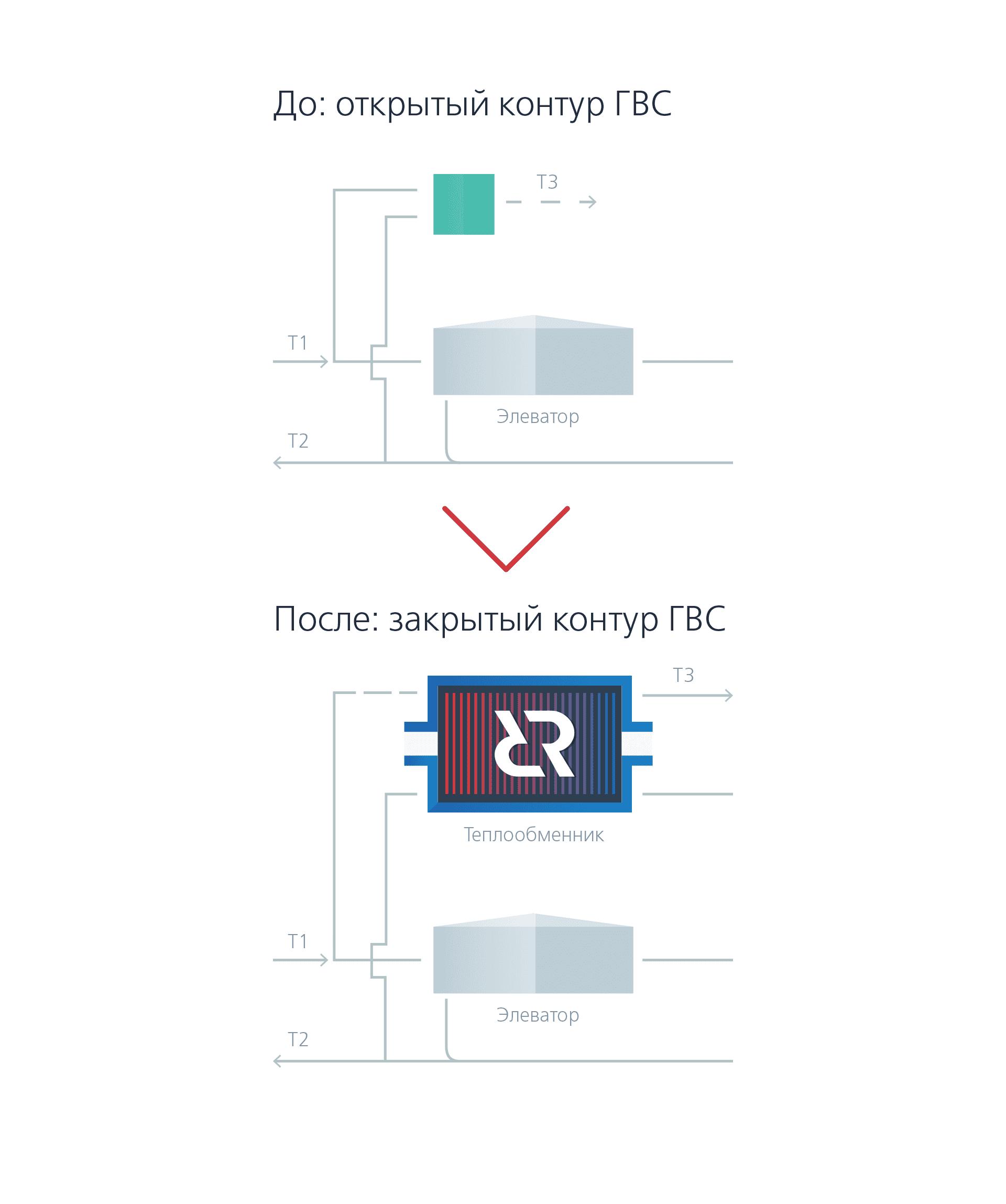Проверочный расчет теплообменника гвс теплообменник для junkers euromaxx