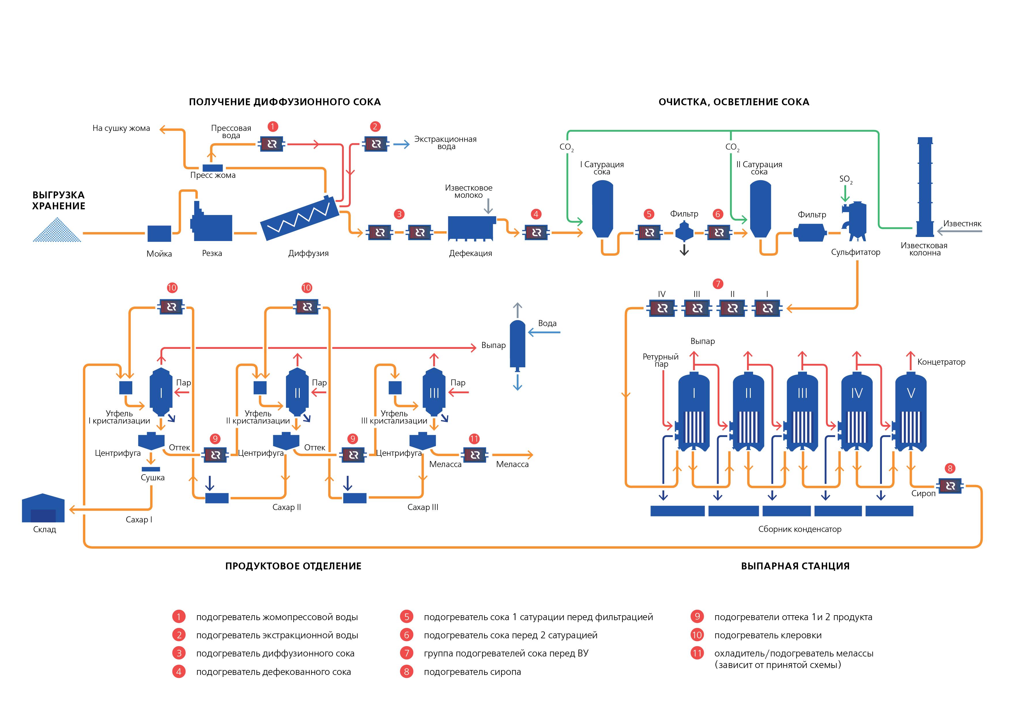схема сахарных производств